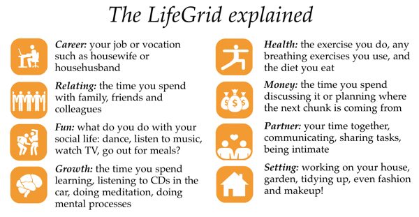 LifeGrid Explained